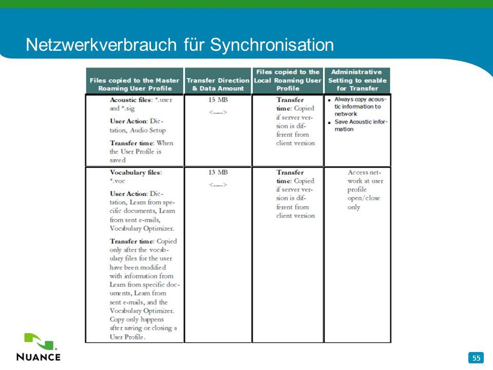 Netzwerkverbrauch für Synchronisation