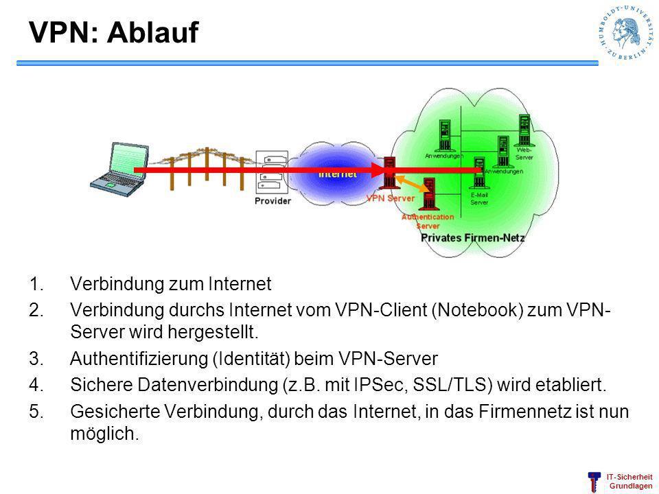 VPN: Ablauf Verbindung zum Internet