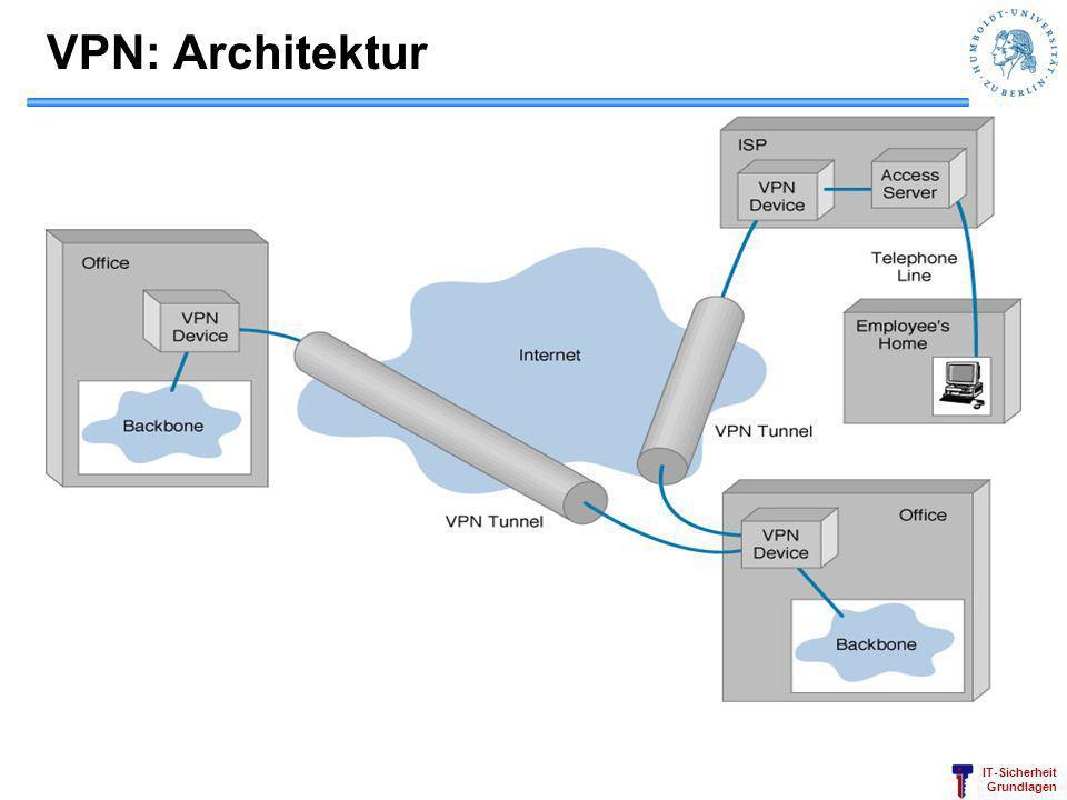 VPN: Architektur