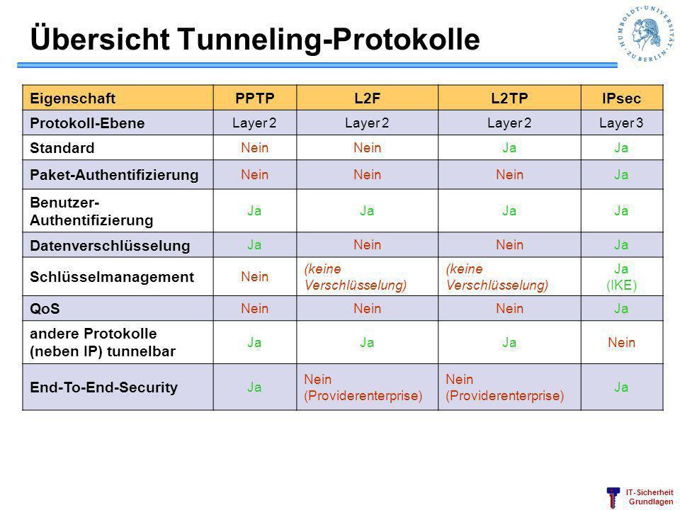 Übersicht Tunneling-Protokolle