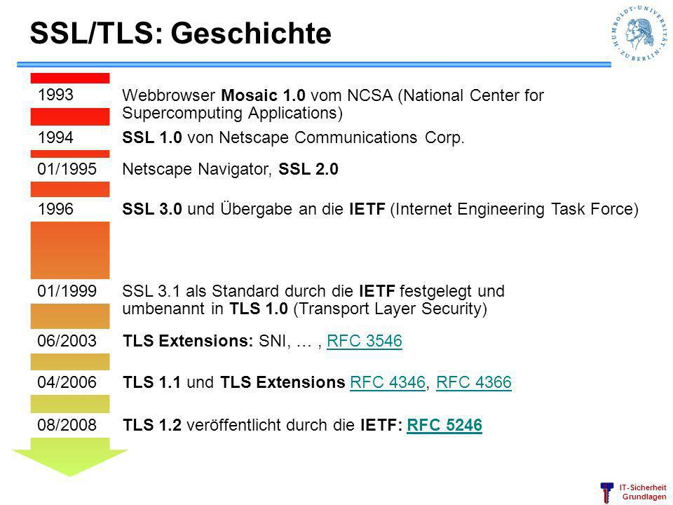 SSL/TLS: Geschichte 1993. Webbrowser Mosaic 1.0 vom NCSA (National Center for Supercomputing Applications)