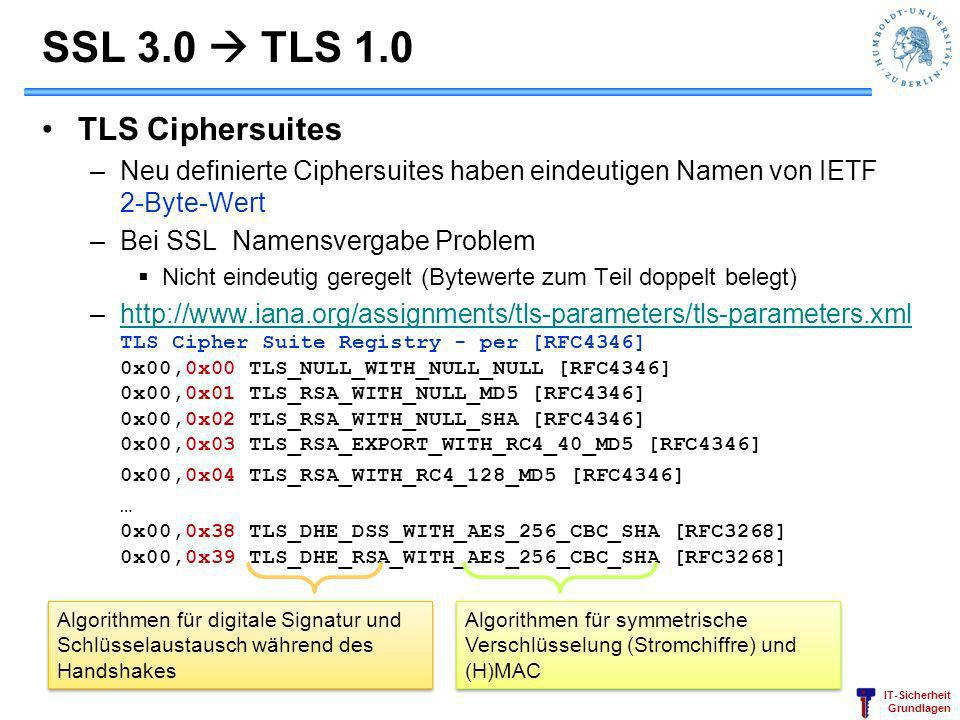 SSL 3.0  TLS 1.0 TLS Ciphersuites