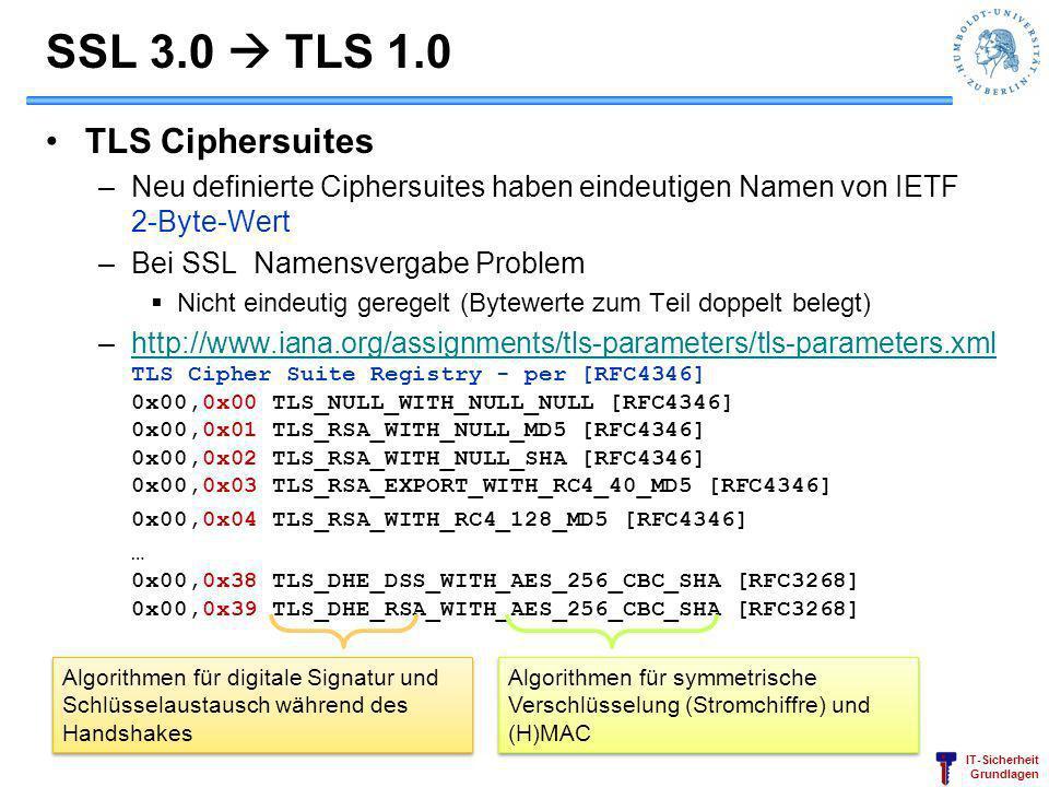 SSL 3.0  TLS 1.0 TLS Ciphersuites