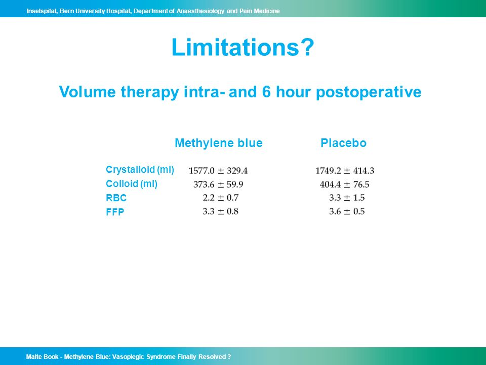 Limitations Volume therapy intra- and 6 hour postoperative