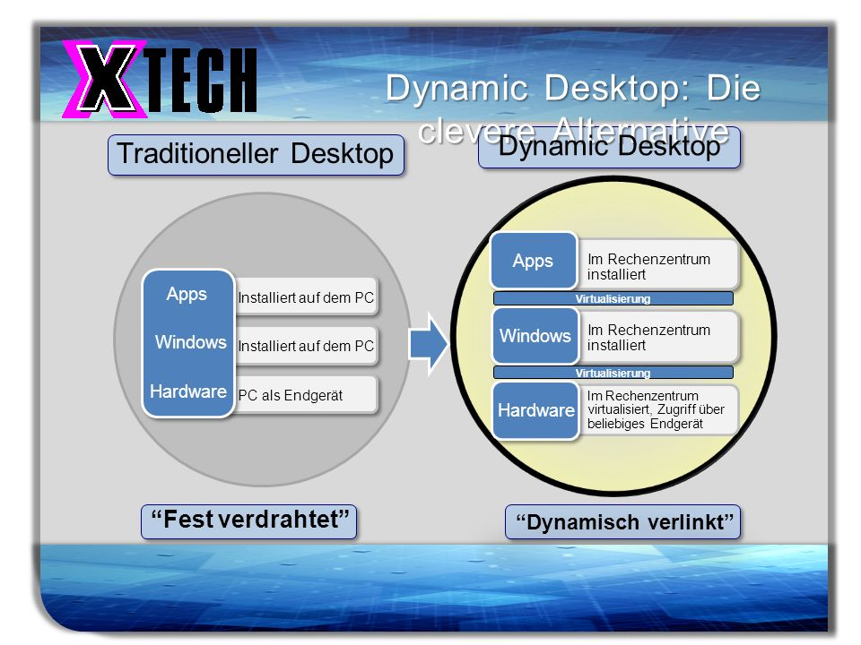 Dynamic Desktop: Die clevere Alternative