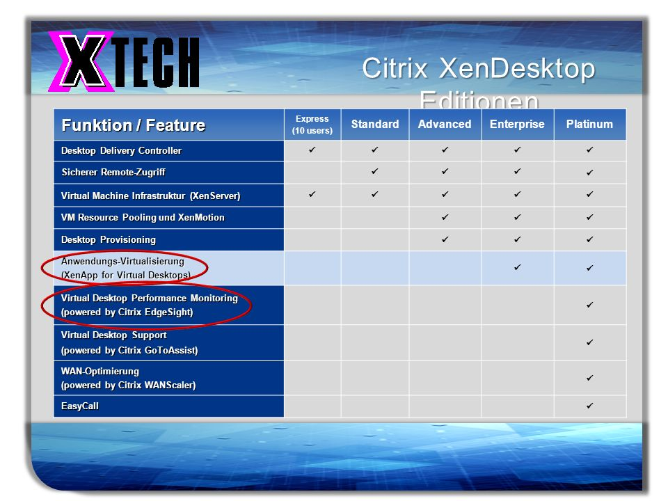 Citrix XenDesktop Editionen