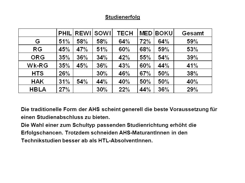 Studienerfolg Die traditionelle Form der AHS scheint generell die beste Voraussetzung für. einen Studienabschluss zu bieten.