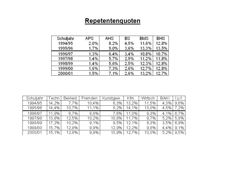 Repetentenquoten