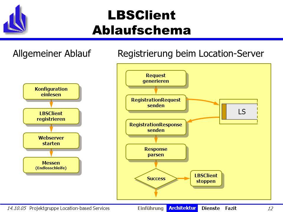 LBSClient Ablaufschema