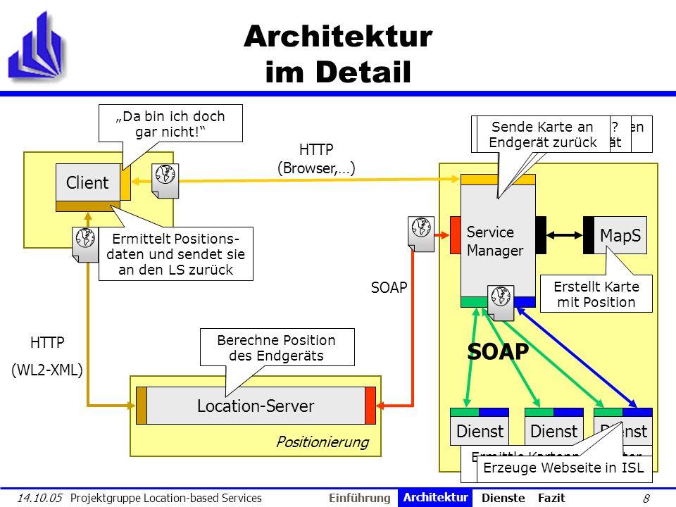 Einführung Architektur Dienste Fazit