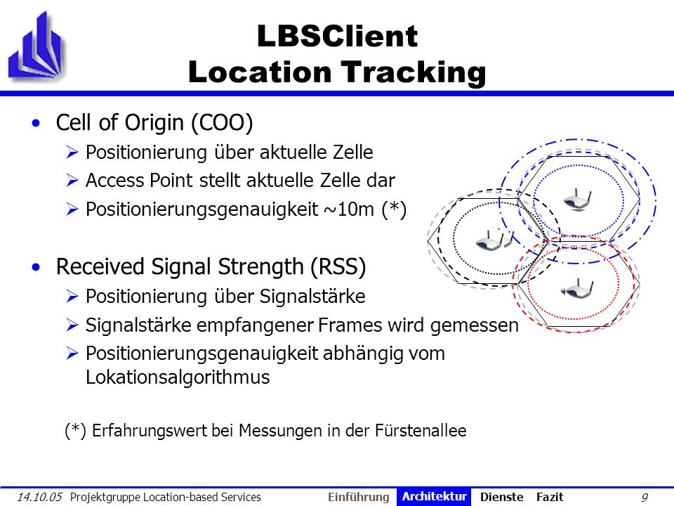 LBSClient Location Tracking