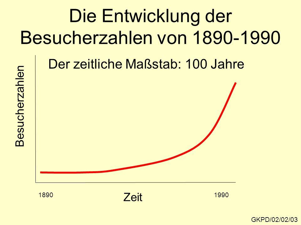 Die Entwicklung der Besucherzahlen von 1890-1990