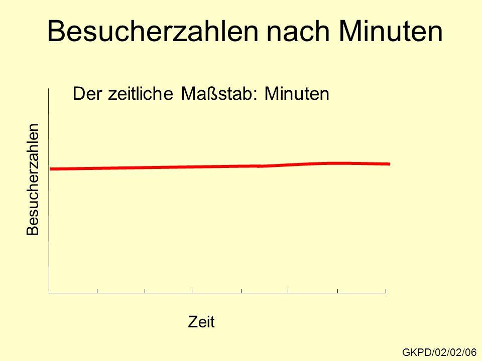Besucherzahlen nach Minuten
