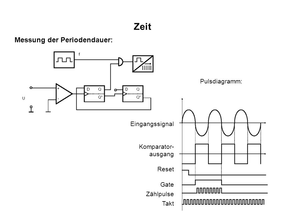 Zeit Messung der Periodendauer: Pulsdiagramm: Eingangssignal
