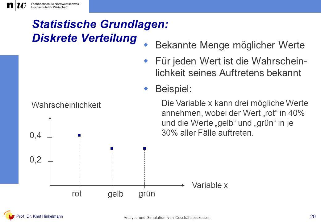 Statistische Grundlagen: Diskrete Verteilung
