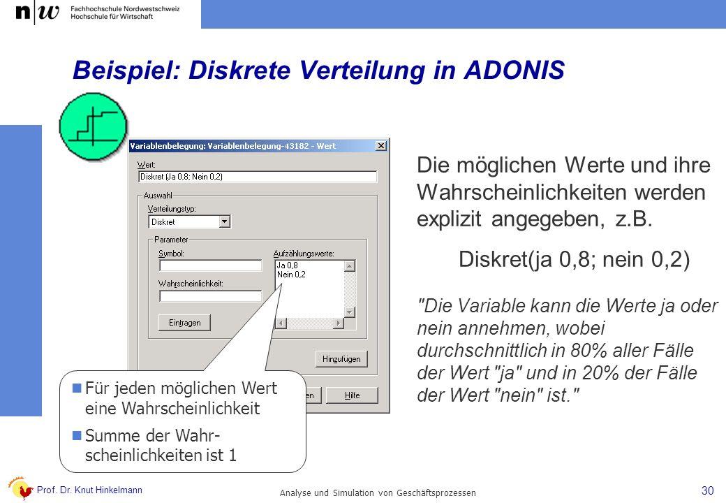 Beispiel: Diskrete Verteilung in ADONIS