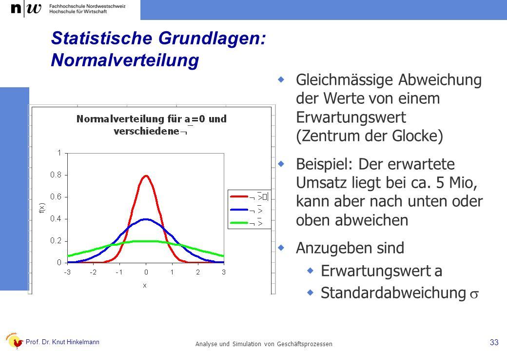Statistische Grundlagen: Normalverteilung