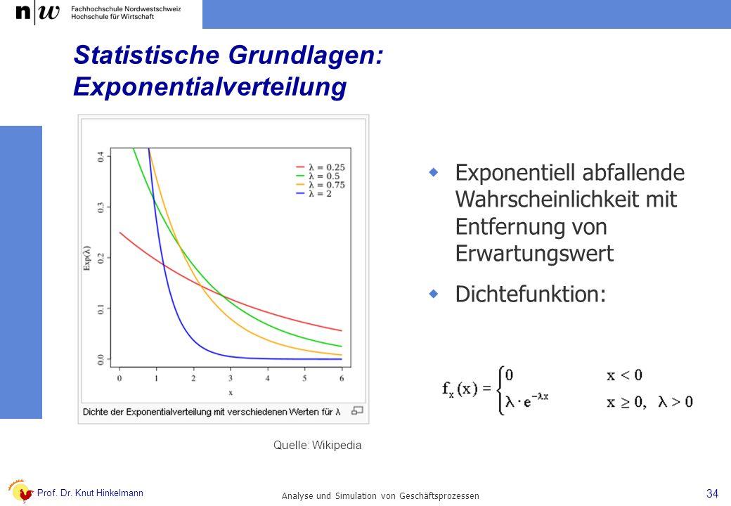 Statistische Grundlagen: Exponentialverteilung