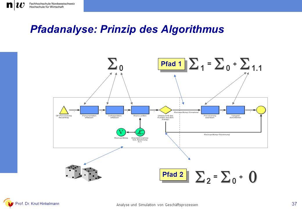 Pfadanalyse: Prinzip des Algorithmus