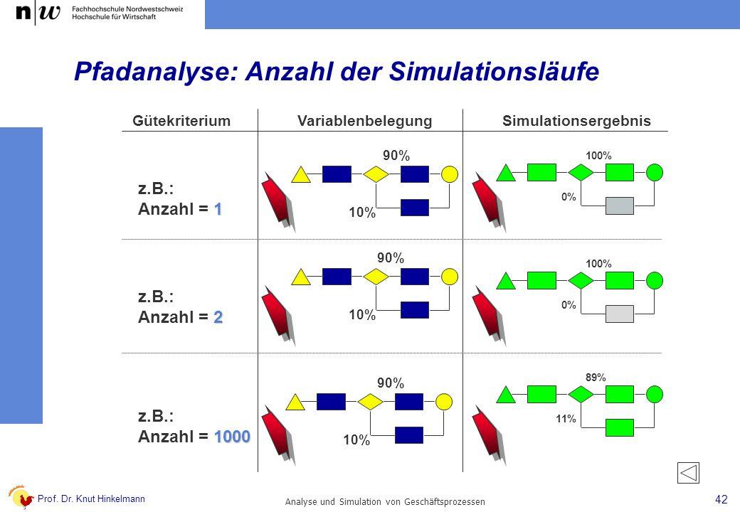 Pfadanalyse: Anzahl der Simulationsläufe