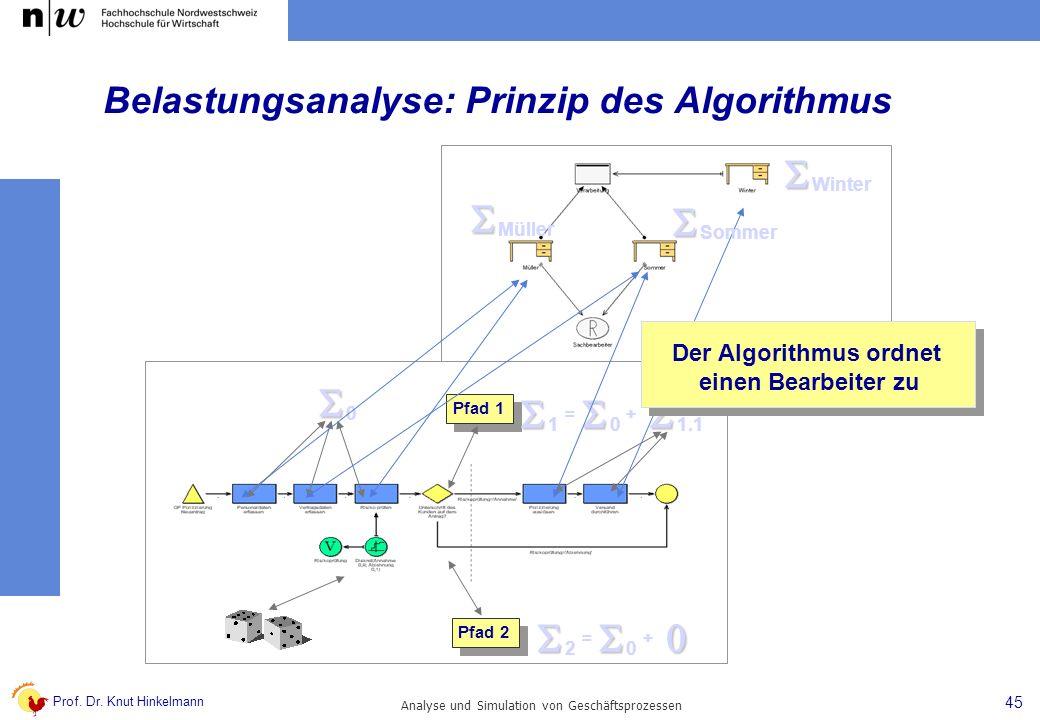Belastungsanalyse: Prinzip des Algorithmus