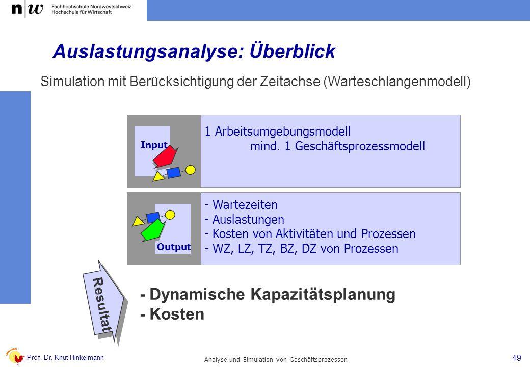 Auslastungsanalyse: Überblick