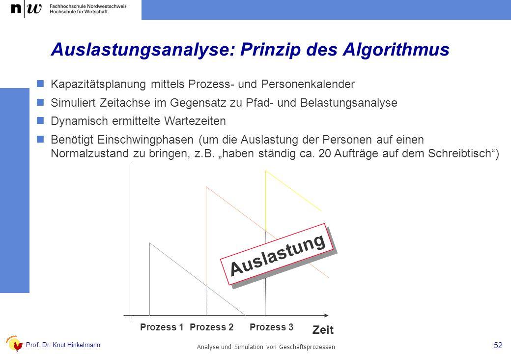 Auslastungsanalyse: Prinzip des Algorithmus