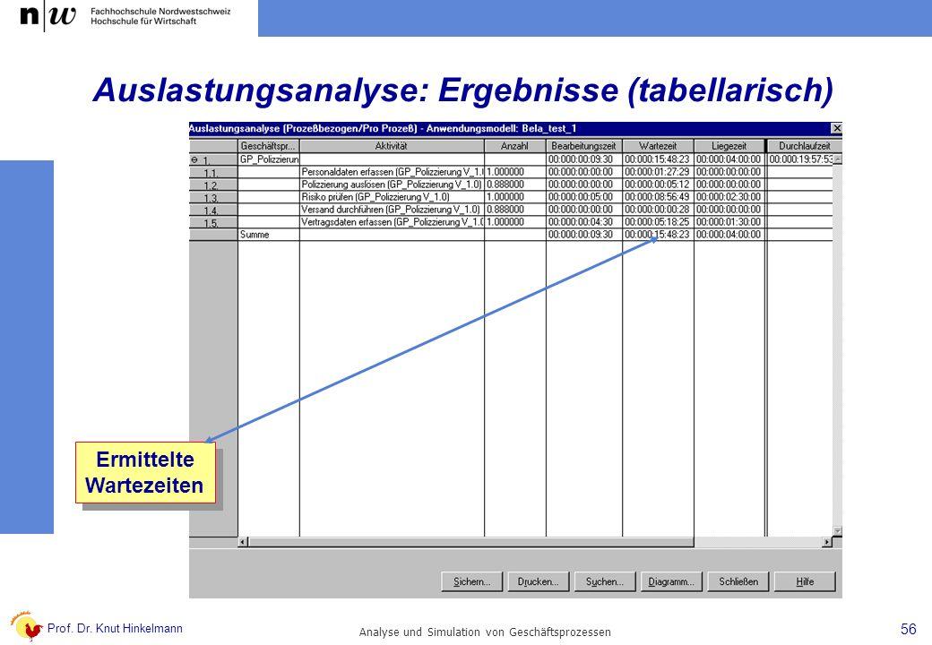 Auslastungsanalyse: Ergebnisse (tabellarisch)