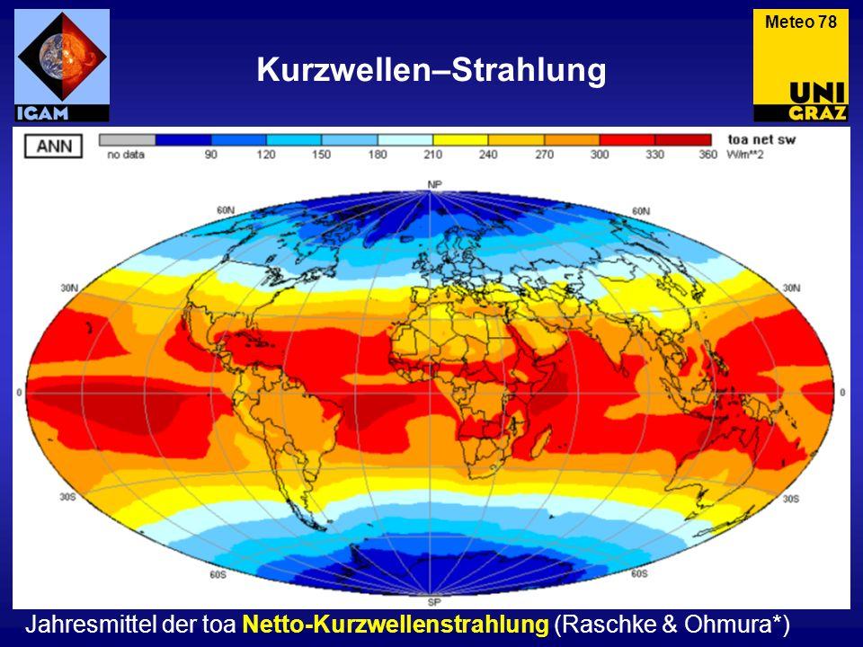 Kurzwellen–Strahlung