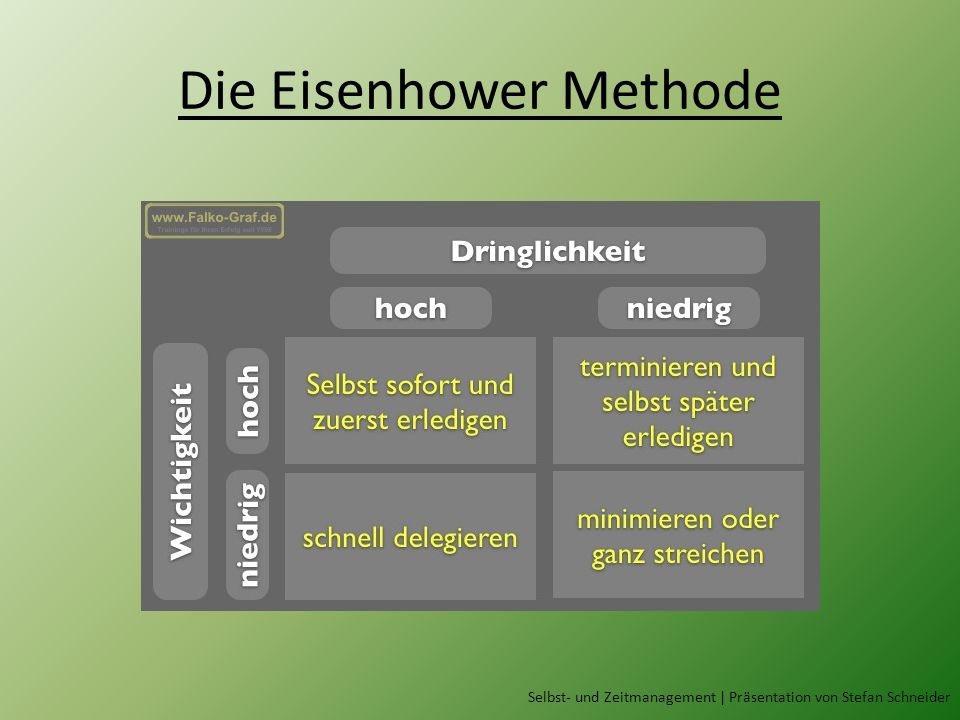 Die Eisenhower Methode