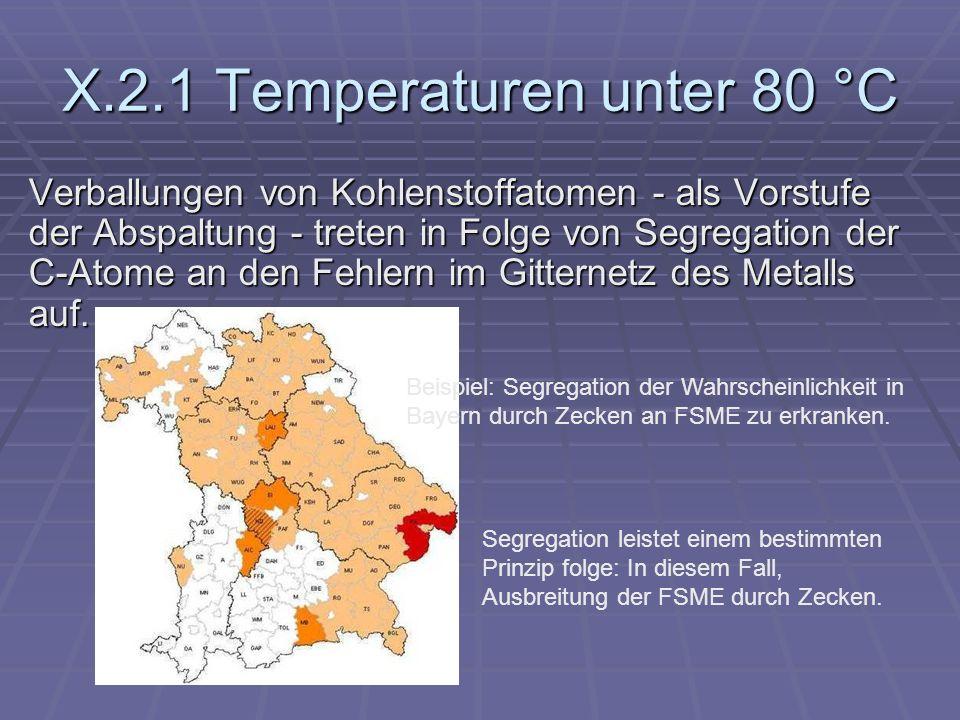X.2.1 Temperaturen unter 80 °C