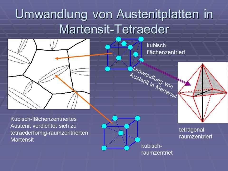 Umwandlung von Austenitplatten in Martensit-Tetraeder