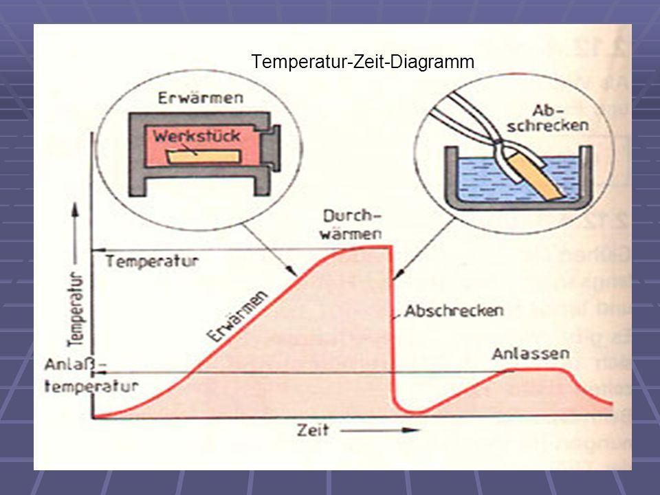Temperatur-Zeit-Diagramm