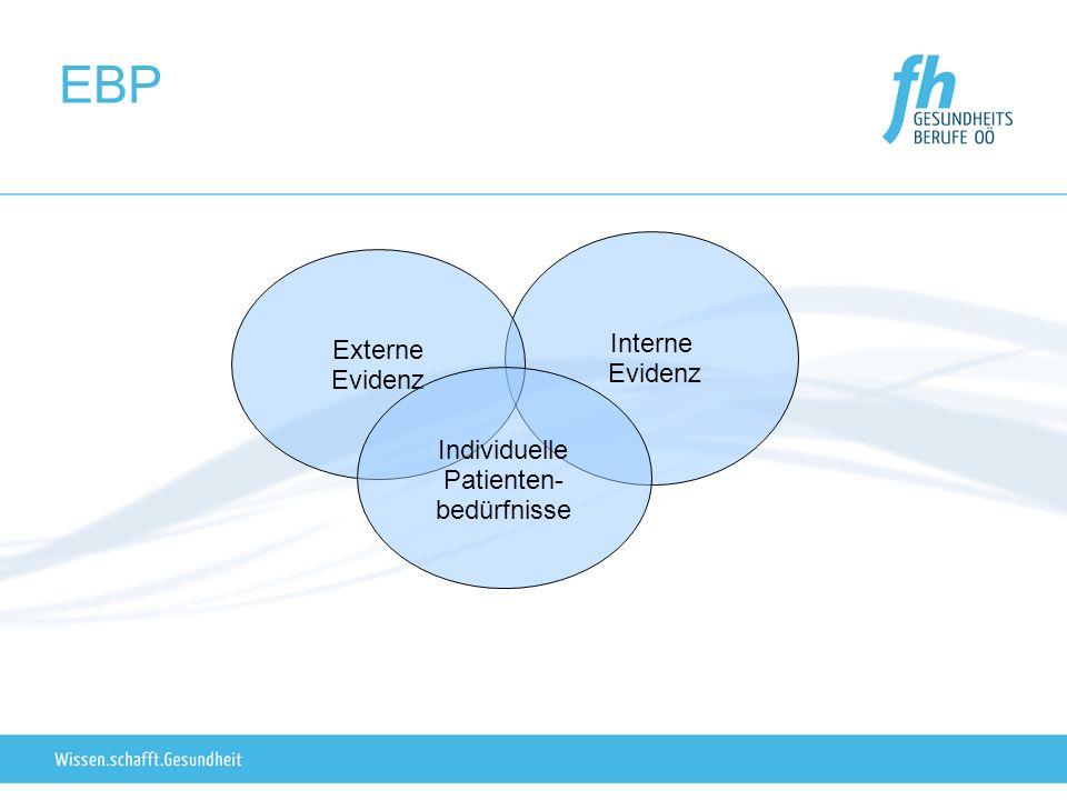 EBP Interne Externe Evidenz Evidenz Individuelle Patienten-
