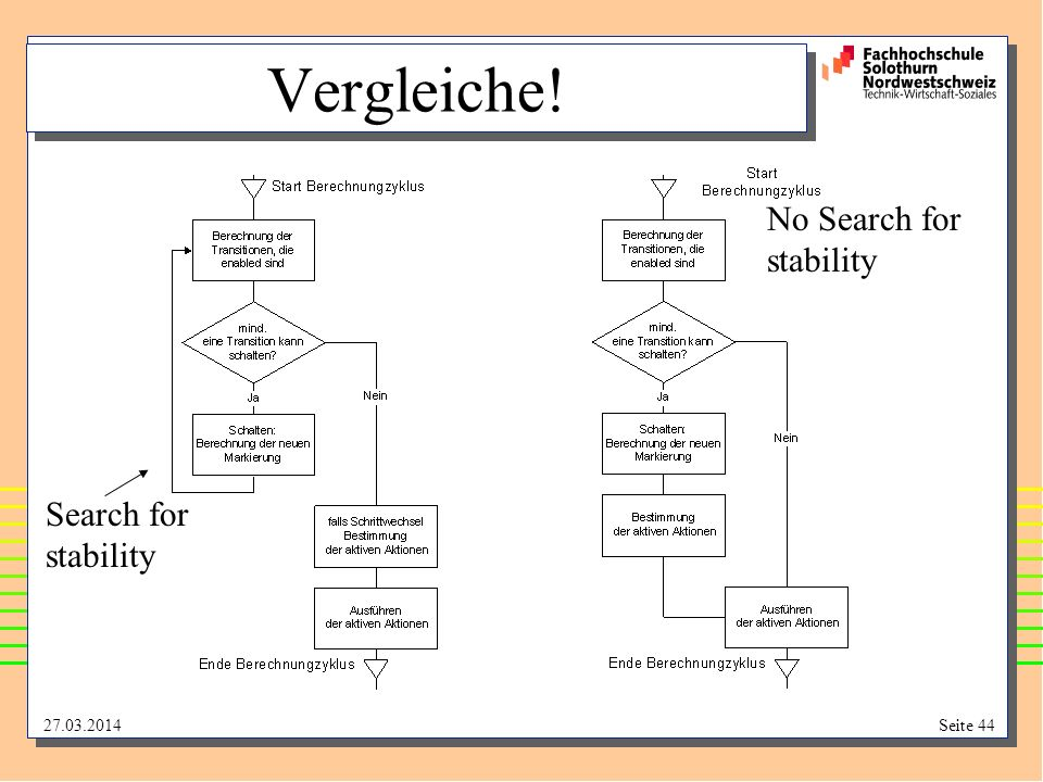Vergleiche! No Search for stability Search for stability