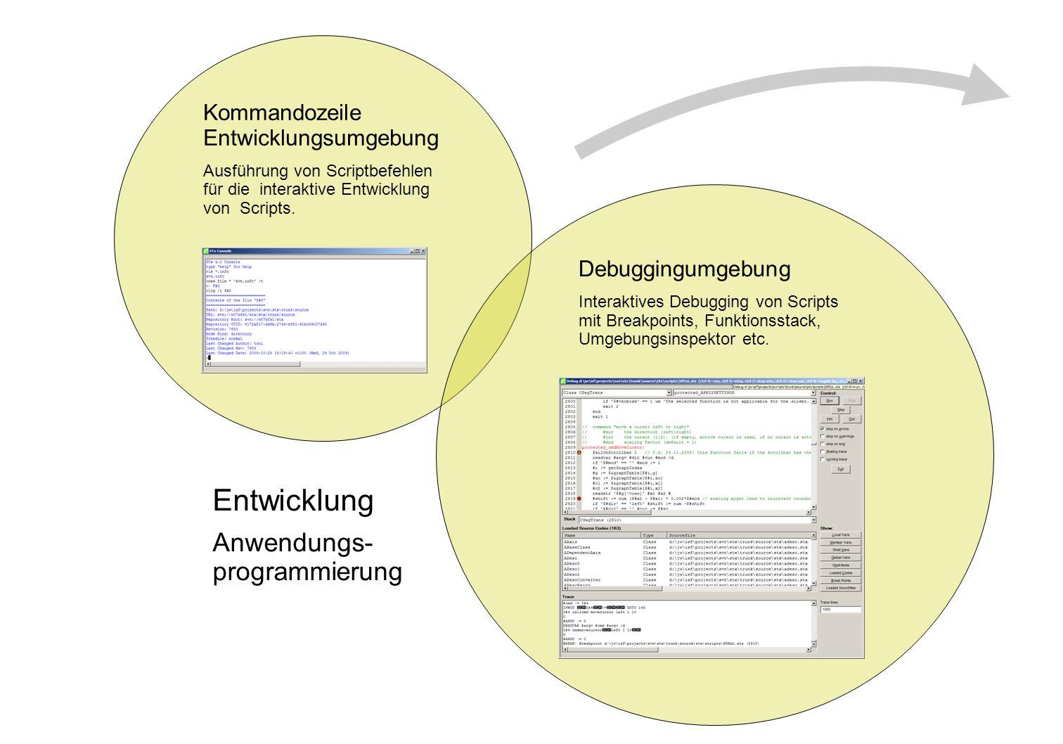 Entwicklung Anwendungs- programmierung
