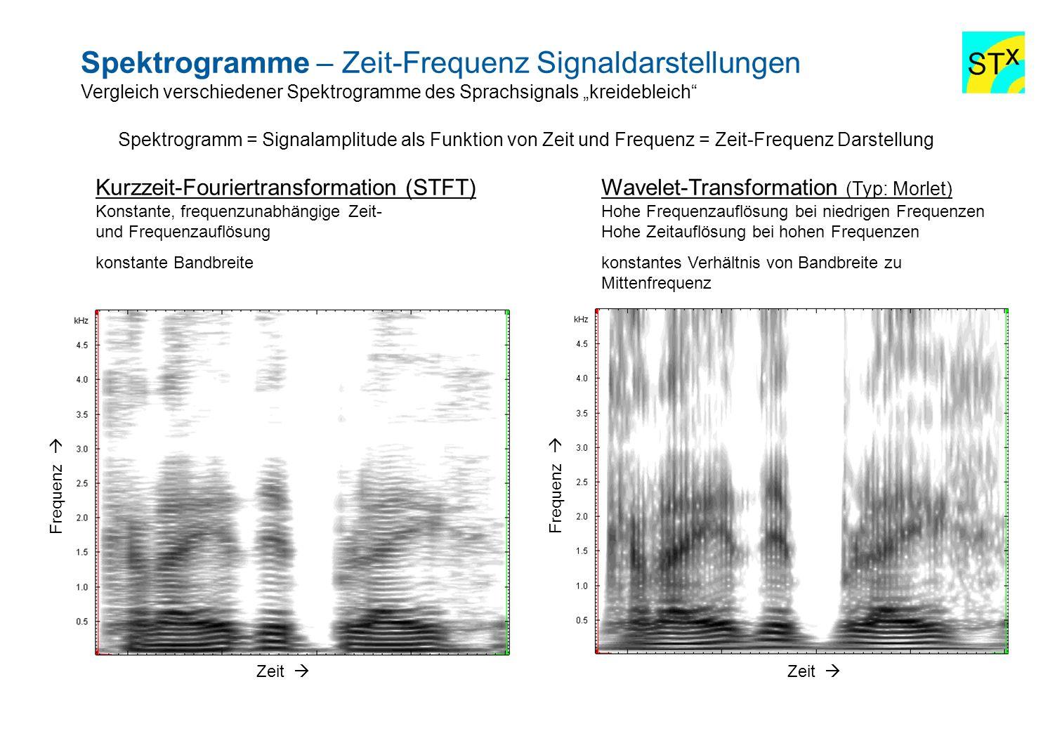 Spektrogramme – Zeit-Frequenz Signaldarstellungen