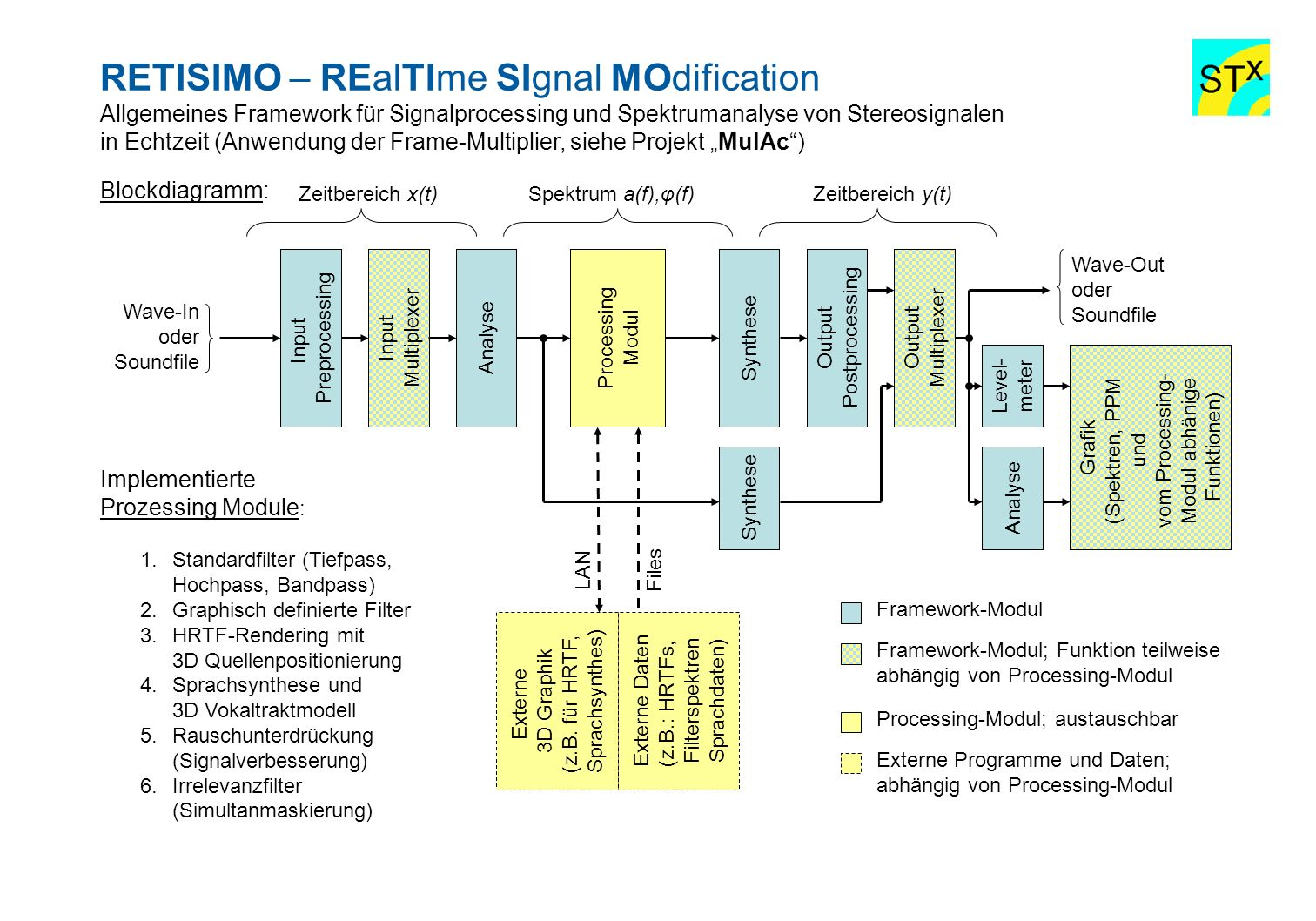 RETISIMO – REalTIme SIgnal MOdification