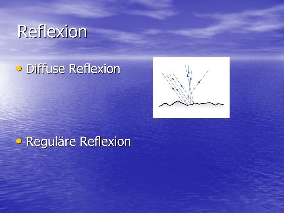 Reflexion Diffuse Reflexion Reguläre Reflexion