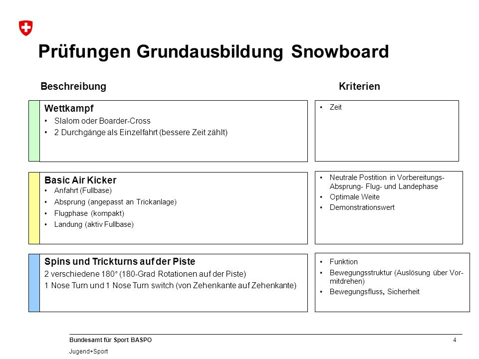 Prüfungen Grundausbildung Snowboard