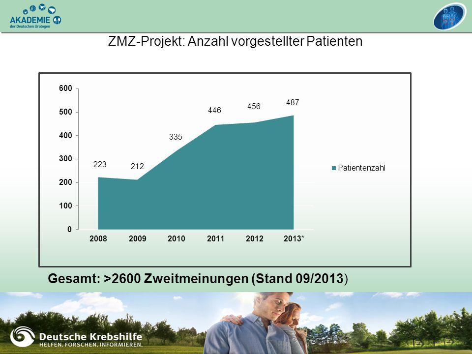 ZMZ-Projekt: Anzahl vorgestellter Patienten