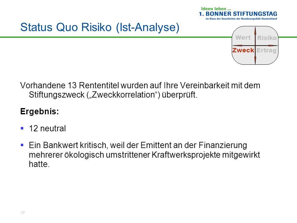 Status Quo Risiko (Ist-Analyse)