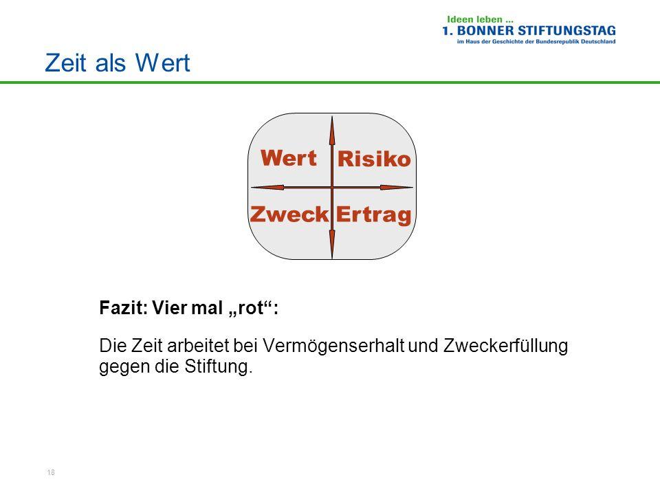 """Zeit als Wert Wert Risiko Zweck Ertrag Fazit: Vier mal """"rot :"""