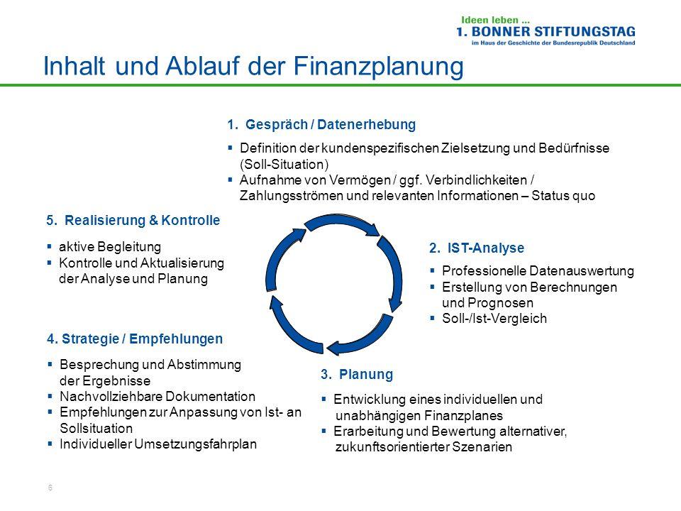 Inhalt und Ablauf der Finanzplanung