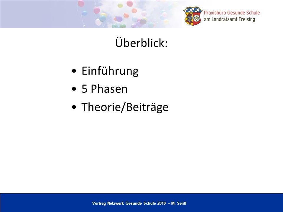 Überblick: Einführung 5 Phasen Theorie/Beiträge