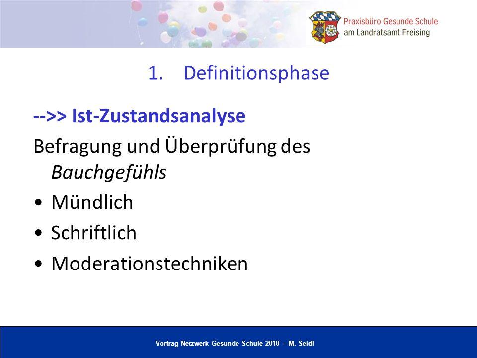 Definitionsphase-->> Ist-Zustandsanalyse. Befragung und Überprüfung des Bauchgefühls. Mündlich. Schriftlich.
