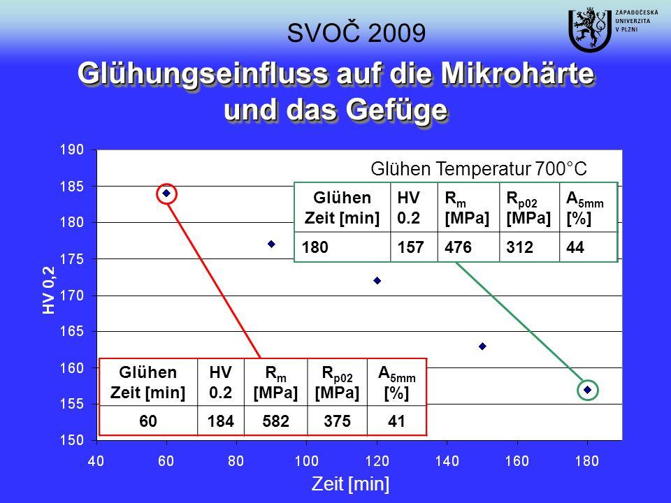 Glühungseinfluss auf die Mikrohärte und das Gefüge