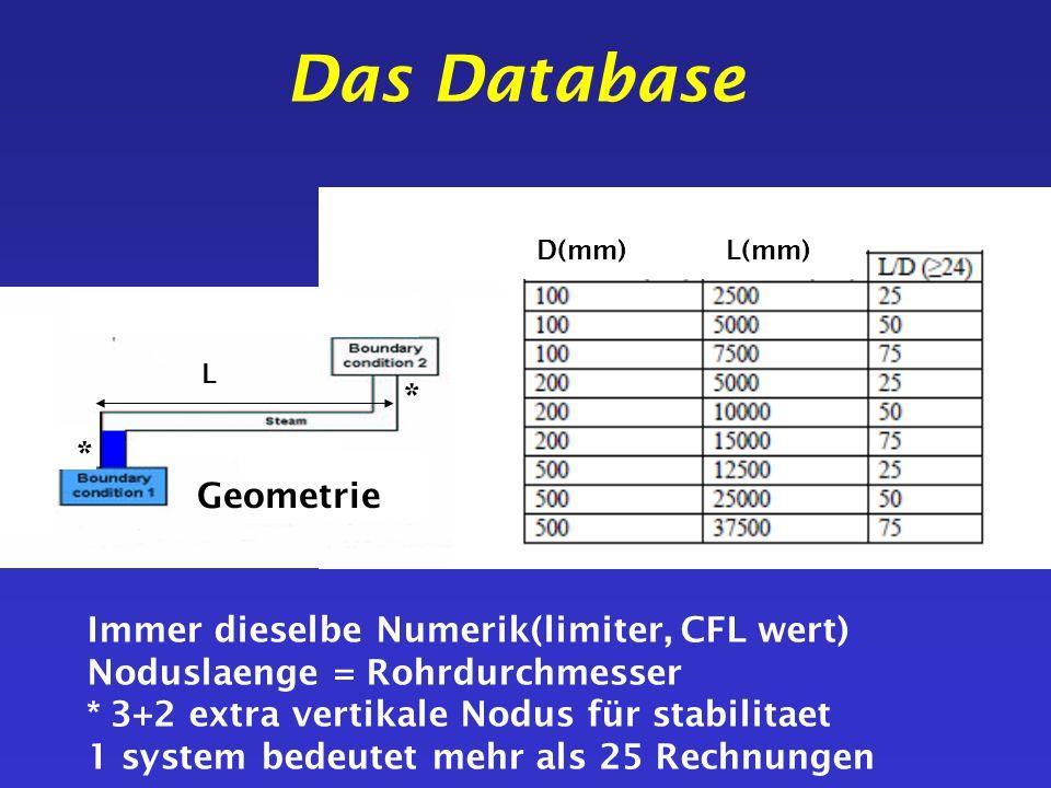 Das Database * * Geometrie Immer dieselbe Numerik(limiter, CFL wert)