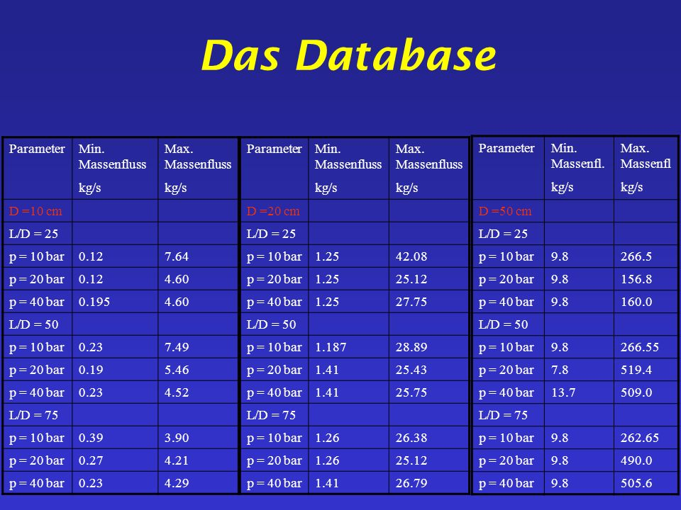 Das Database Parameter Min. Massenfluss kg/s Max. Massenfluss D =10 cm