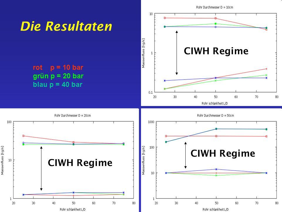 Die Resultaten CIWH Regime CIWH Regime CIWH Regime rot p = 10 bar